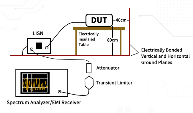 低成本的EMI预兼容测试方案