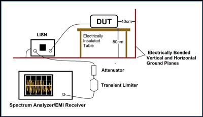 典型传导干扰预兼容测试设置,图中用瞬态限幅器和衰减器保护频谱仪的RF输入端