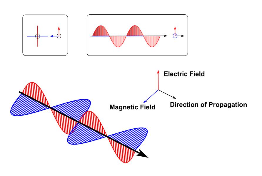左上角是电磁波的传播,注意,电场和磁场是互相正交的