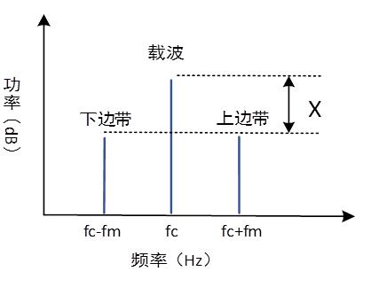 很容易测量边带振幅和载波振幅之间的差X,然后可以轻松地计算出调制指数
