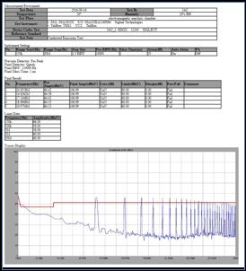 SIGLENT鼎阳的EasySpectrum软件的EMI扫描报告示例