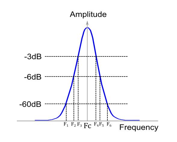 高斯滤波器显示3,6和60 dB点和中心频率(Fc)