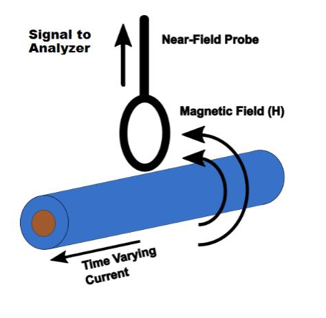 磁场探头的摆放和角度影响被测设备测得幅值