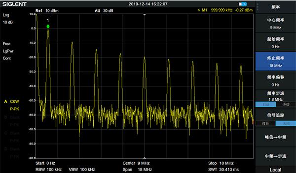 终止频率设置成18MHz后的1MHz方波频谱
