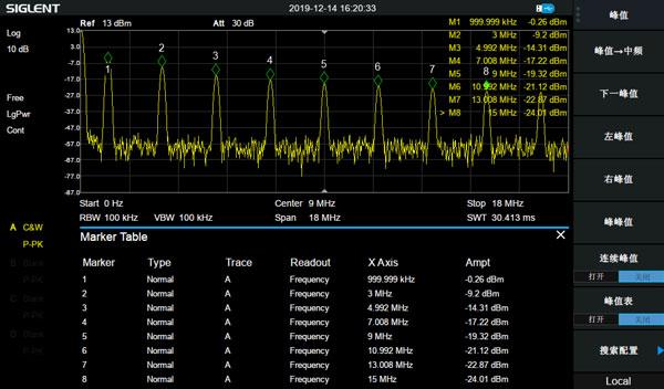 利用光标列表显示各个谐波的频率和幅度