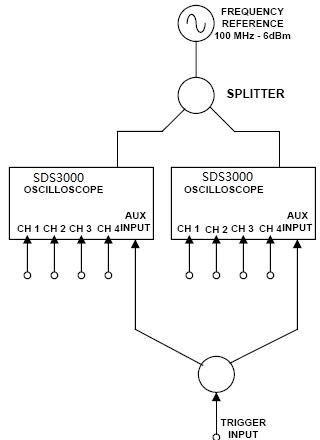 使用外部时钟同步产生8通道示波器